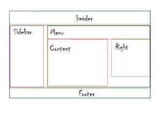 fungsi layout dan reset belajar membuat layout dengan css dan fungsi div