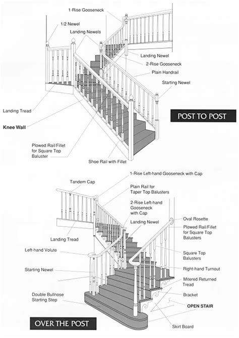 parts of a banister stairs astonishing stair parts names stair parts names