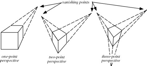 2 Point Perspective Drawing Definition by Projective Geometry