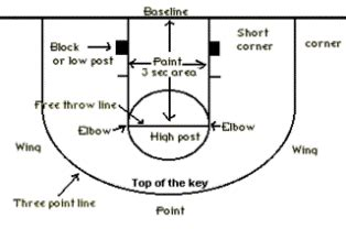 drive dalam basket macam macam bentuk pola penyerangan dalam permainan