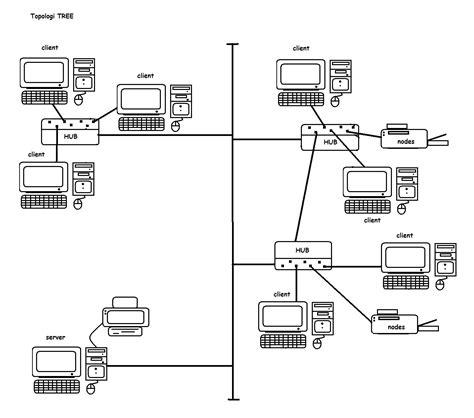 cara membuat jaringan lan lengkap pengertian topologi lengkap omanweb
