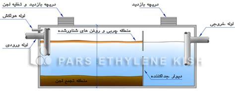 septic tank section septic tank section شرکت مهندسی تصفیه سازان آب نیک پویان