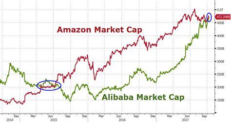 alibaba market alibaba s bigger than amazon again zero hedge