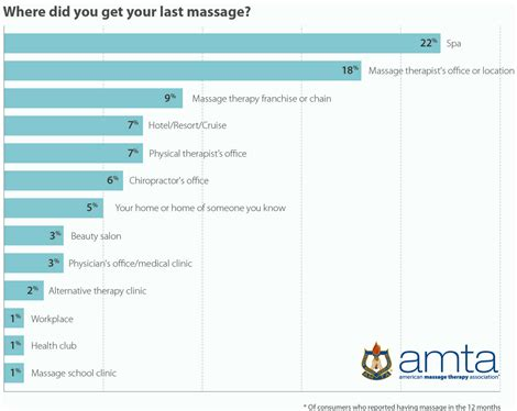 Therapist Salary Canada Therapy Industry Fact Sheet American