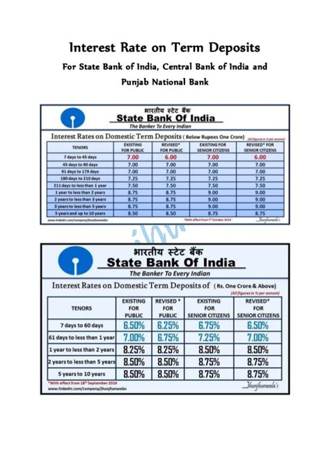 pnb housing loan interest rate punjab national bank home loan interest rate how much money can a bank loan