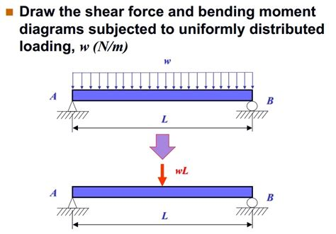 draw the shear and bending moment diagrams for the beam solved draw the shear and bending moment diagrams s