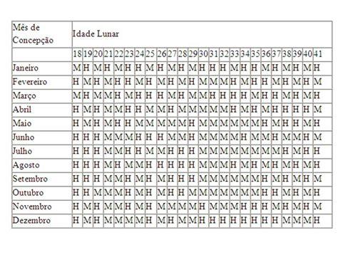 Calendario Chines Gravidez Tabela Chinesa Desafio Mam 227 Edesafio Mam 227 E