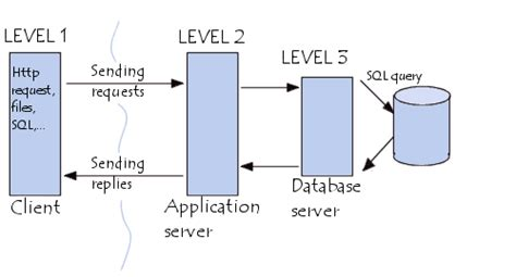 Mba From Middle Tier Vs Top Tier by Networking 3 Tier Client Server Architecture