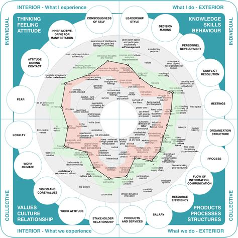 discourse community map templates 100 discourse community map templates category ic
