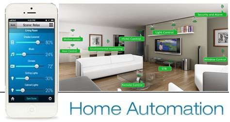how will home automation impact the markets