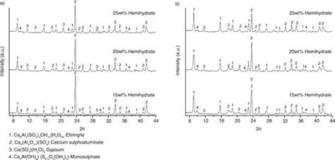 xrd pattern of ettringite effect of citric acid and the hemihydrate amount on the