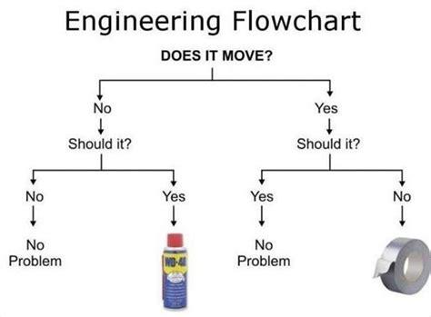humorous flowcharts flowcharts dump a day