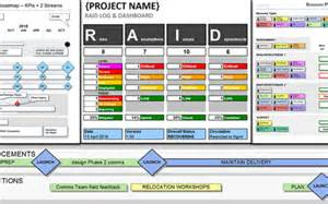 raid log manage project risk
