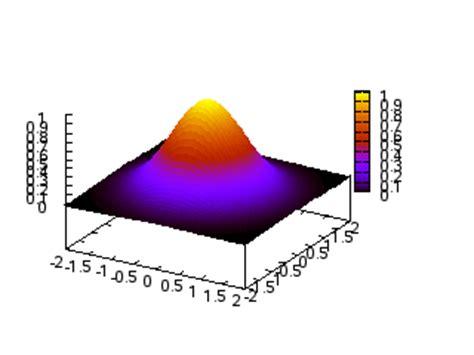 tutorial gnuplot c gnuplot tutorial physics