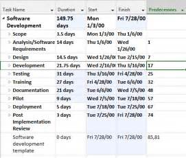 Software Development Policy Template by How To Use Microsoft Project Efficiently For Building