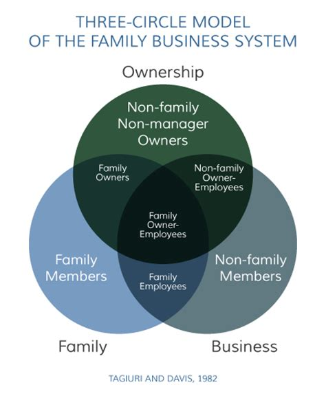 the family business 4 a family business novel books three circle model of the family business system davis