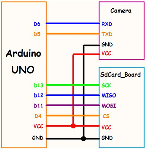 tutorial uart arduino tutorial of using linksprite 2mp uart jpeg camera with