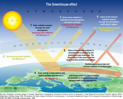 green house effect global warming our energy