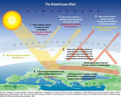 geographic pattern adalah global warming our energy