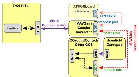 dicktator 60 2 wiring diagram omnigraffle visio