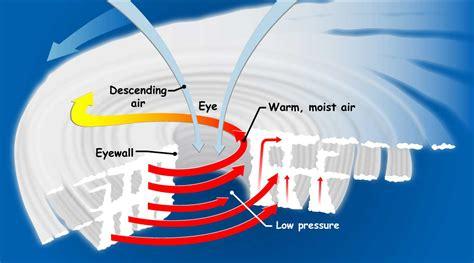 diagram of a cyclone how do hurricanes form precipitation education