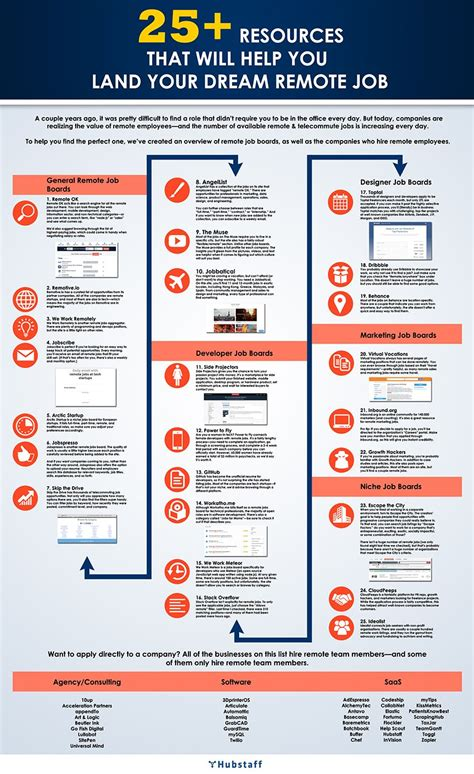 Search Resources 25 Resources To Aid Your Remote Search Infographic