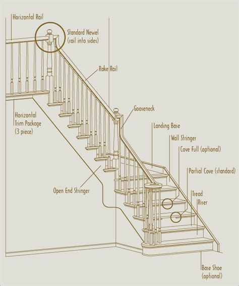 designed stairs inc terminology stair definitions