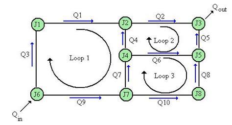 loop layout wikipedia pipe network analysis wikipedia