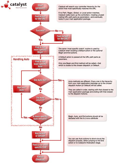 ubuntu flowchart lovely flow chart wiki pictures inspiration electrical