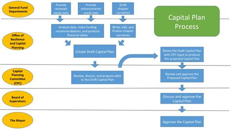 layout approval process how it works capital planning