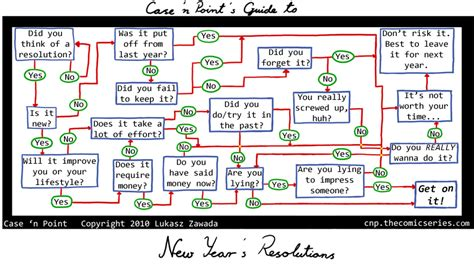 new year year chart npoint new years resolutions chart