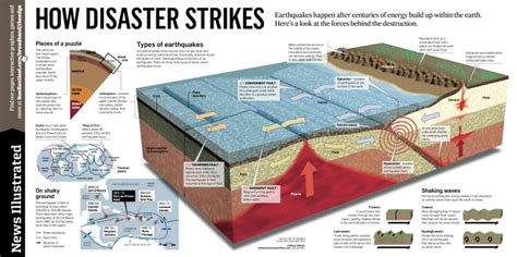 earthquake often happens around us earthquakes news illustrated page newspagedesigner