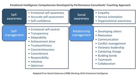 how to improve emotional intelligence the best coaching assessment book on working developing high eq emotional intelligence quotient mastery of the emotional intelligence spectrum books coaching and emotional intelligence are inseparable