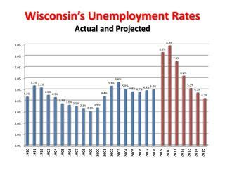 Wisconsin Unemployment Office by Ppt Wisconsin Government Powerpoint Presentation Id