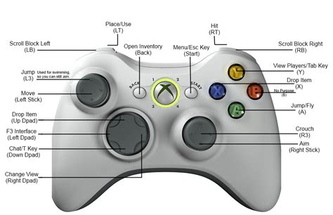 xbox 360 controller layout for pc playing minecraft off pc with an xbox controller for free