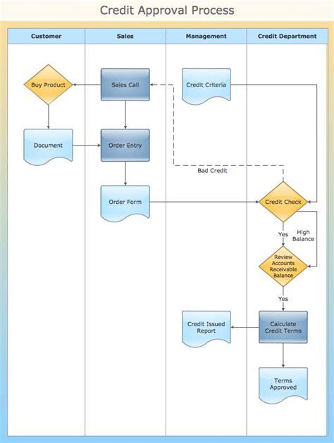 Process essay flowchart