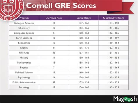 Mba Program Gre Verbal Or Quant by Cornell Gre Scores Harvard Gre