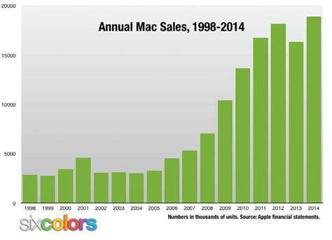 apple yearly revenue apple q4 2014 42 1b revenue 8 5b profit record mac