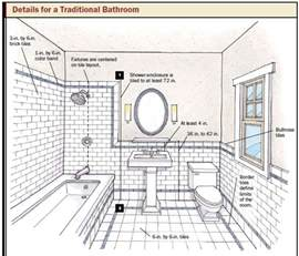 bathroom planner bathroom and kitchen design how to choose tile and plan