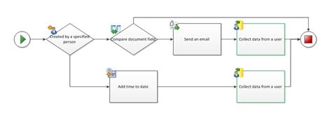 parallel workflow sharepoint workflow validation issues in visio office