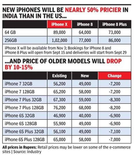 iphone  price  india apple iphone  priced  rs