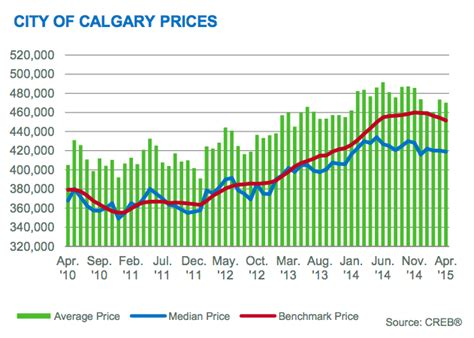 april 2015 calgary real estate benchmark prices slightly
