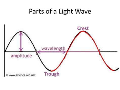 light eave sound and light ppt