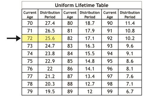 401k minimum distribution table rmd required minimum distribution lifeplan financial