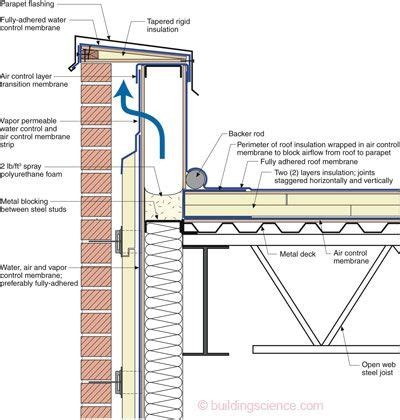 metal stud wall section the balloon framed steel stud parapet this is the ugliest