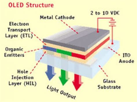 organic light emitting diode oled structure organic light emitting transistor olet replacement for oleds hubpages