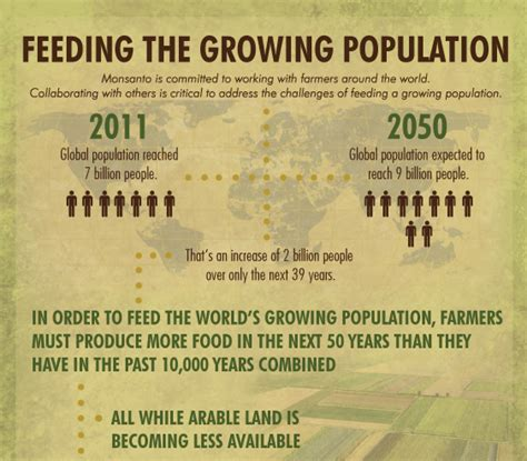 humanity s need for food in 2050 union of concerned