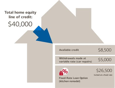 fixed rate home equity loan from bank of america