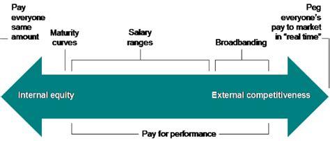 salary range salary ranges part 1 why ranges mission
