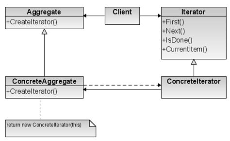 iterator design pattern là gì file iterator design pattern png wikimedia commons